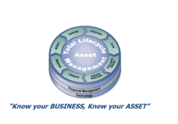 Asset Management Service