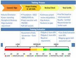 Training Methodology Service