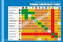 Chart on Storage Compatibility
