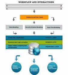 Database Management and Development