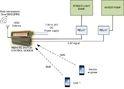 Remote Switch Control Modem