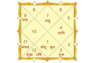 Astrology Services Janampatrika Service Service Provider From Pune