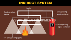 Indirect Fire Suppression System
