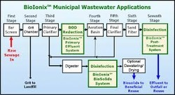 Process And Waste Water Treatment Plant