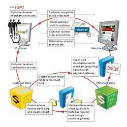 Web Payment Gateway Integration Service