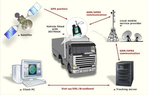 Gps Tracking Devices Gps Tracking Device And Fuel