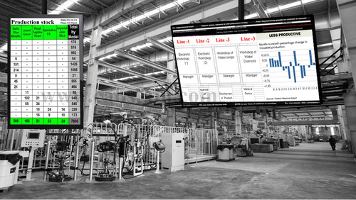 Production Process Management Amp Display System Factoryt