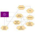 Market Development Services in Food Industry
