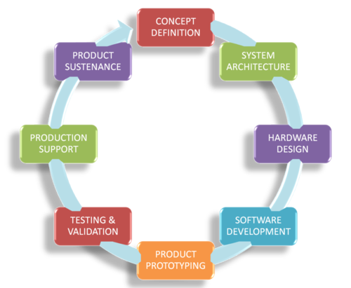 essay on product design process Chapter 4 - product and service design which of the following are not related to phases in product design and development a process specifications b prototype.