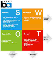 Gujarat Tourism SWOT Analysis, Competitors & USP