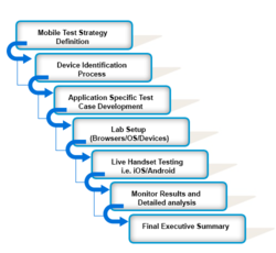 Mobile Application Developing & Testing