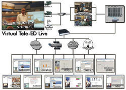Virtual Tele-ED LIVE (Synchronous Learning Environment)