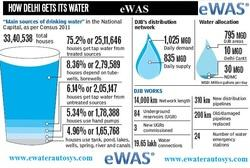 How Delhi Uses its Water