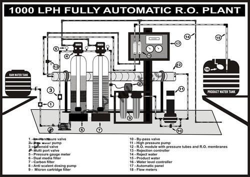 Industrial Ro Systems 1000 Lph Industrial Ro Plant
