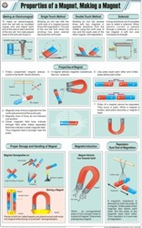 Properties Of A Magnet Making a Magnet For Physics Chart