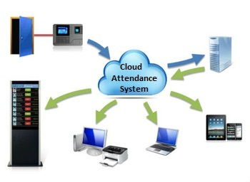 time attendance systems india