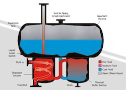 Thermic Fluid Expansion Cum Deaerating Tank