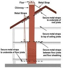 Chimney Packages Rcc Single Flue Engineering Solution