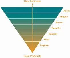 Waste Minimisation & Management