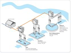 Water and Waste Water Monitoring Services
