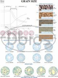Material Charts