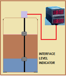 Interface Level Transmitter & Interface Level Measurement
