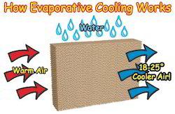 Aerocool Evaporative Cooler Pads