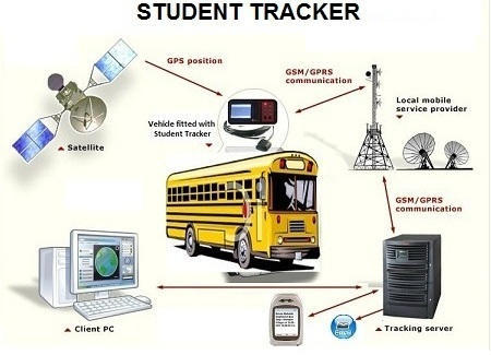 Smart Vehicle Tracking System Smart School Bus Tracking