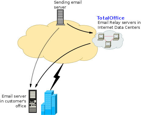 Standby Email Service (Alternate Mx/mail Host Services)