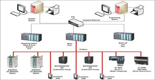 Distributed Control System Starters Based Control Panel