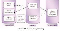 product sustenance engineering services