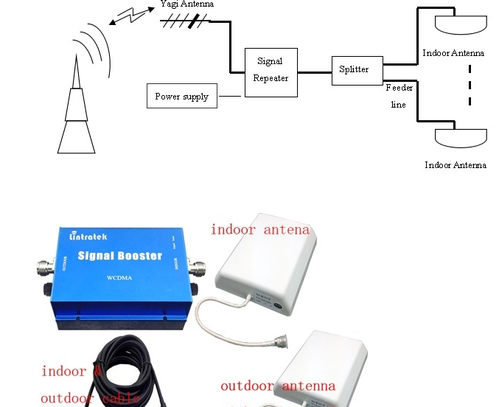 Mobile signal booster all gsm high frequency signal booster high frequency signal booster ccuart Images