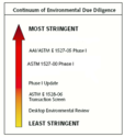 Environmental Due Diligence - Phase - I