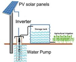 Recommendations for Solar Water Pump