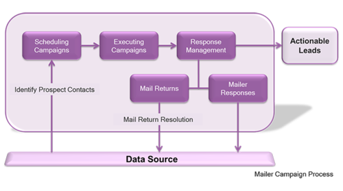 Mailer Campaigns Services