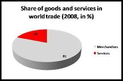 foreign trade statistics services