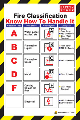 Fire Safety Poster Manufacturer From Chennai