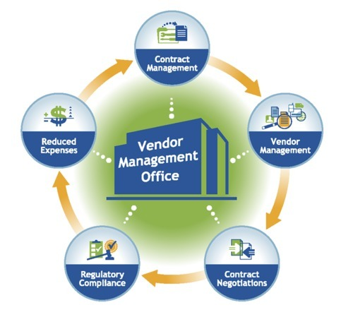Inventory Management System Vendor Management System