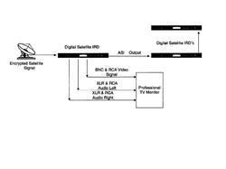 Audio/Video Receiver Decoder