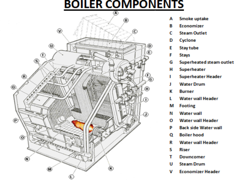 Components Of A Steam Boiler