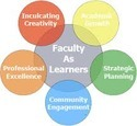 Basic Faculty Development Program
