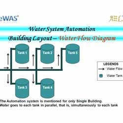 Water Automation System
