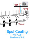 Spot Cooling System