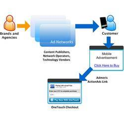 Mobile Payment Gateway Integration Services
