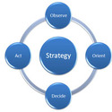 Marketing Strategy and Development
