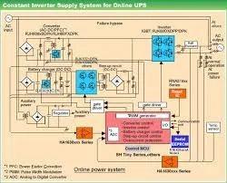 On Line UPS Repairing
