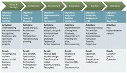 Business Intelligence & Data Warehousing