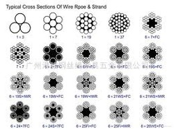 Construction of Wire Rope