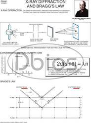 Applied Physics Charts