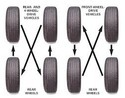 Wheel Wear And Tire Rotation Checks Service